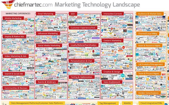multiple marketing strategies for multi landscape by chiefmartec
